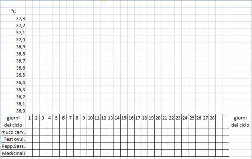 temperatura basale, grafico temperatura basale, giorni fertili